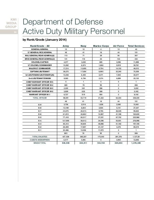 Navy And Marine Corps Ranks All Army Navy Marine Corps