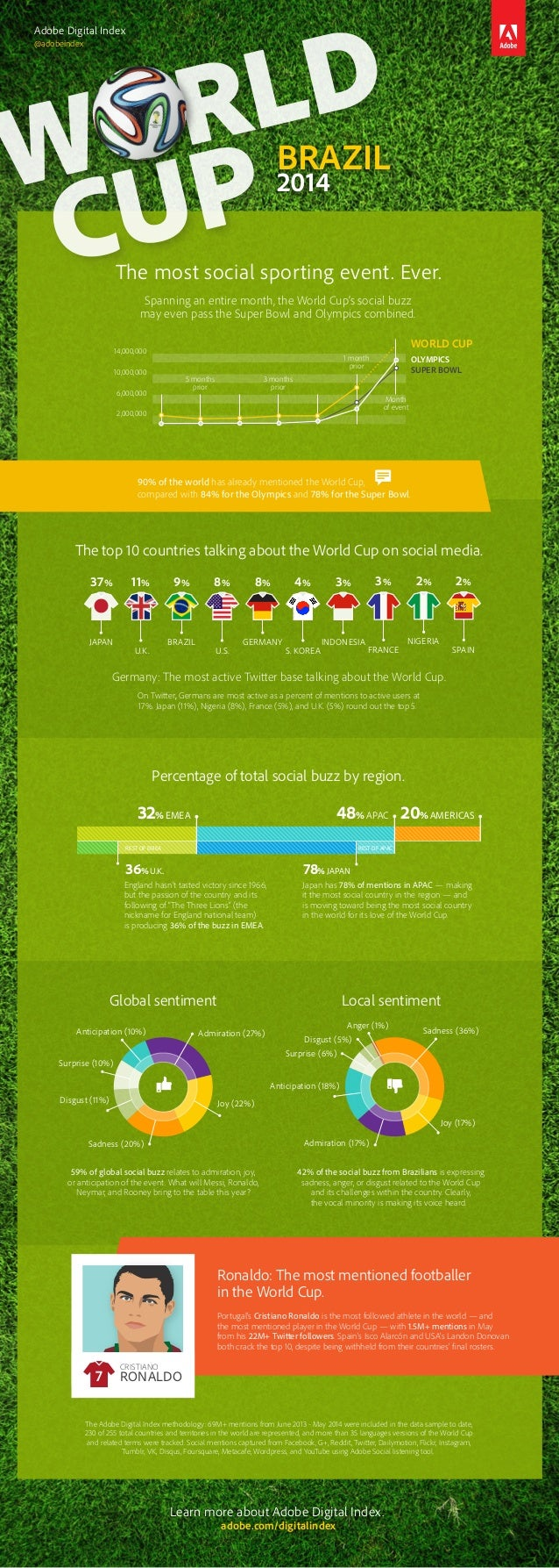 The most social sporting event. Ever. Spanning an entire month, the World Cup's social buzz may even pass the Super Bowl a...