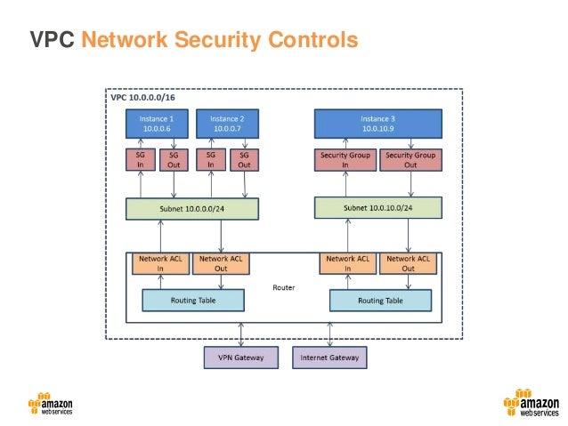 da openssh security best practices