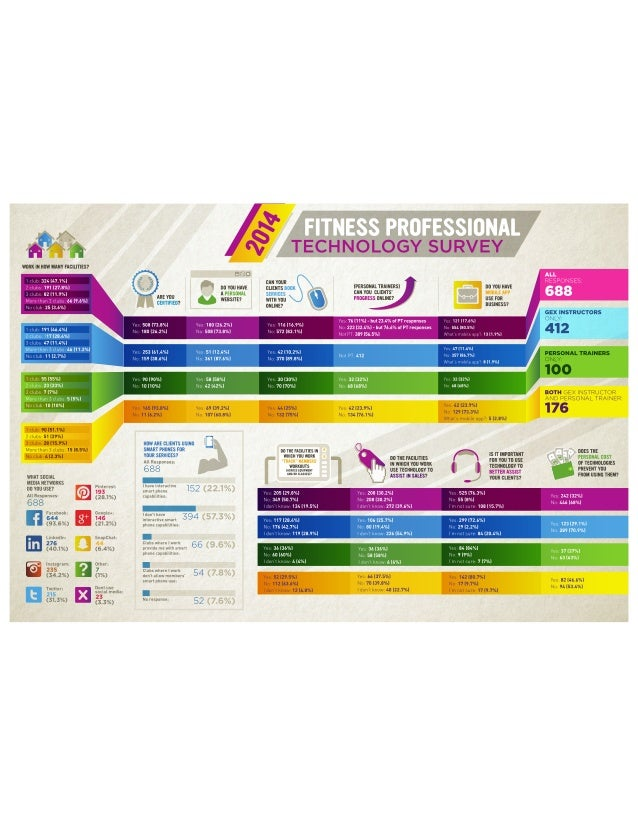 2014 FITC Fitness Professional Survey Report Infographic