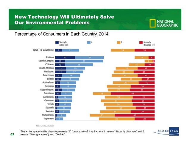 Technology can solve our environmental problems