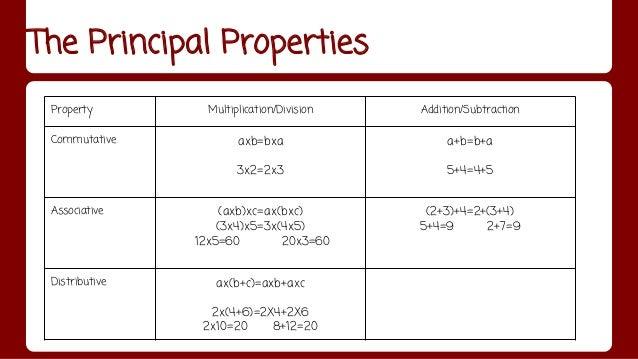 Worksheet 559640 Commutative Property Addition Worksheets – Distributive Property of Addition Worksheets