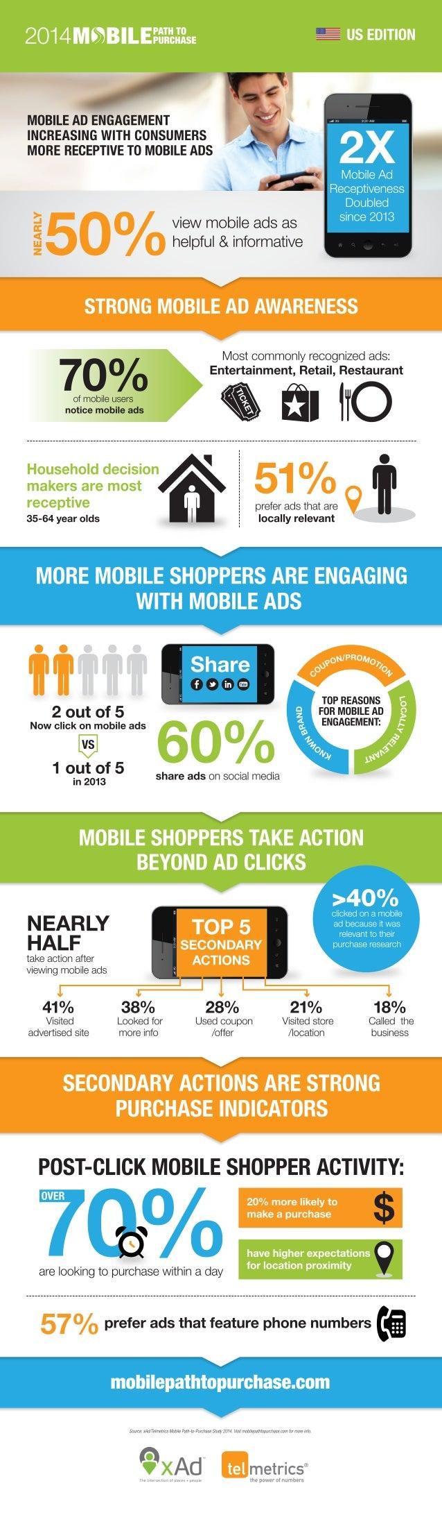 Исследование потребления мобильной рекламы. Nielsen, xAd, Telmetrix. July 2014