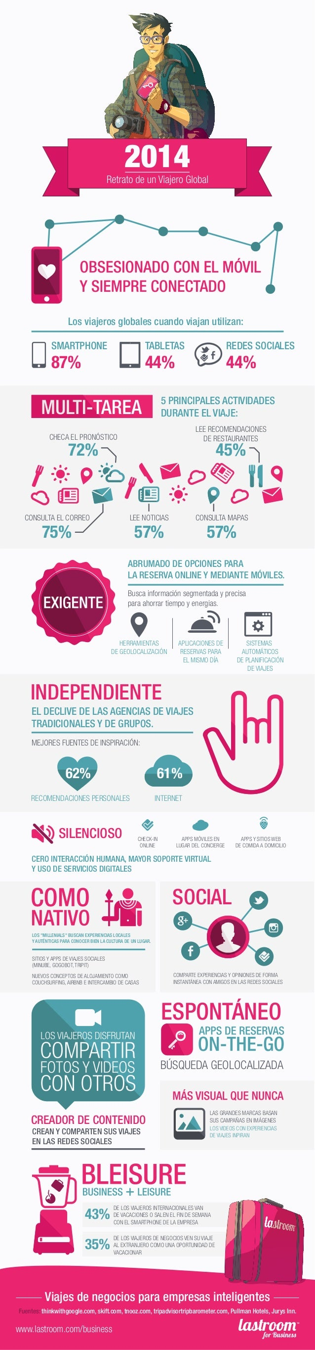 Los viajeros globales cuando viajan utilizan: SMARTPHONE  TABLETAS  87%  REDES SOCIALES  44%  44%  5 PRINCIPALES ACTIVIDAD...
