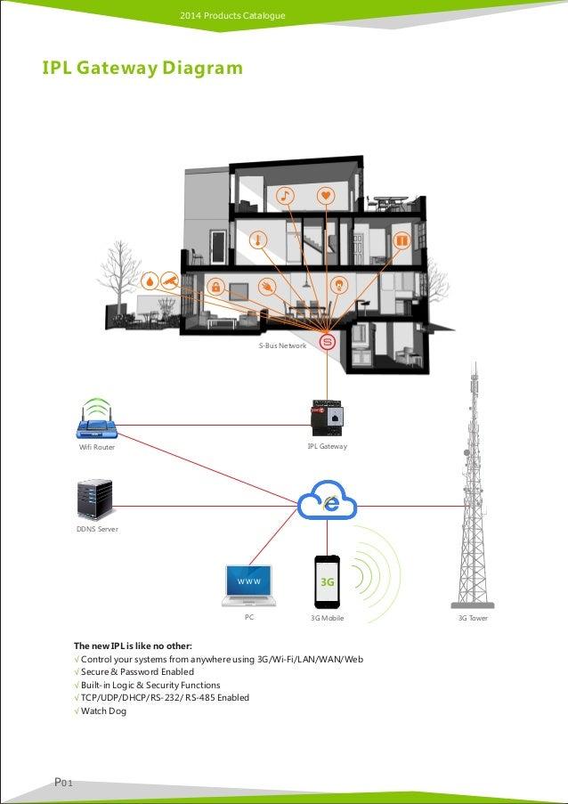 Bus Wifi Systems Server S-bus Network Wifi