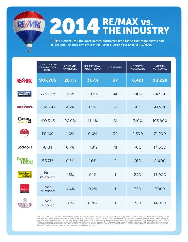 2014 Remax Industry