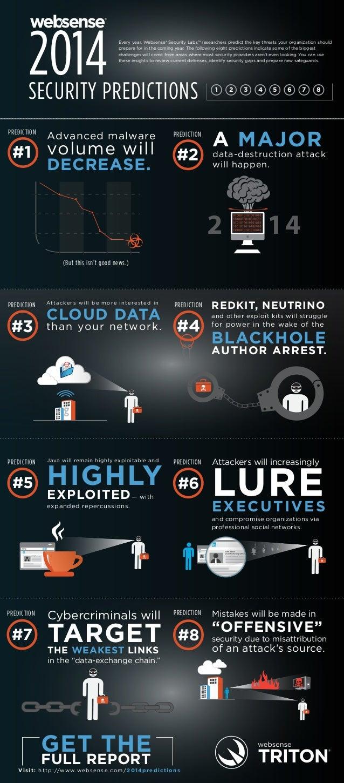 Security Predictions - 2014