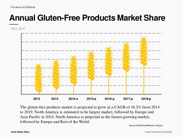 the emerging culinary trend gluten free essay Recently published articles from trends in food science  this free service is available to anyone who has  recent trends in food science & technology articles.