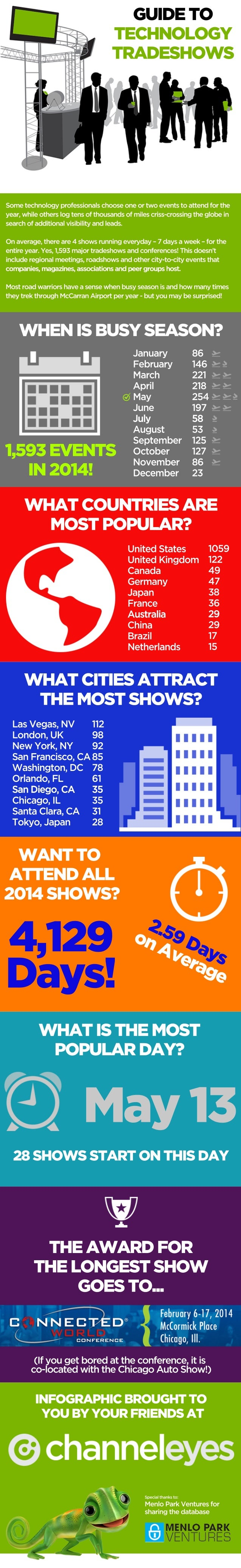 Infographic: Guide to Technology Tradeshows