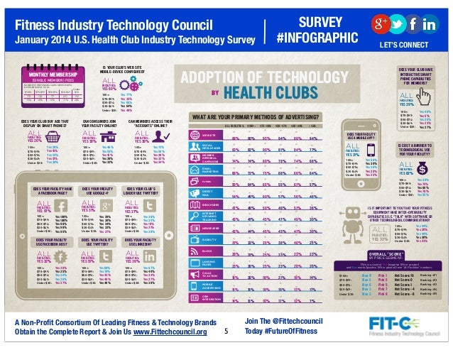 2014 FIT-C US Health Club Technology Survey Infographic