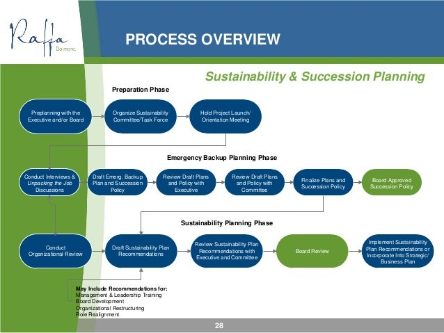Creating Your Sustainability Plan