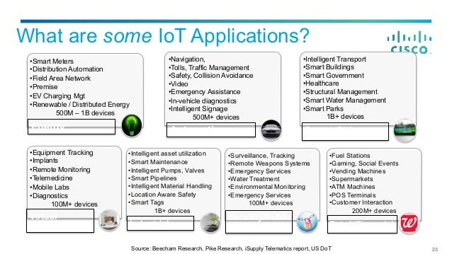 101 Use Cases For Iot