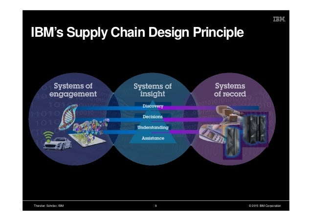 ibm supply chain Think about the margin-generating processes and high-cost areas of your value chain: product development, supply chain planning, procurement, logistics.