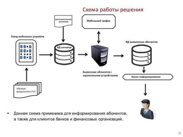 Схема работы решения 10