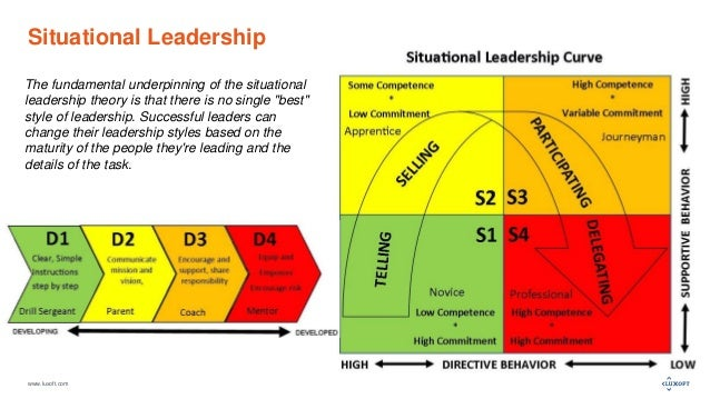 the fundamentals of leadership in the
