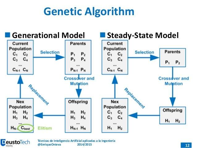 Genetic algorithms trading strategies