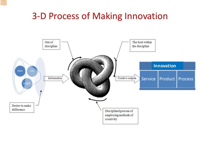 Problem solving and innovation
