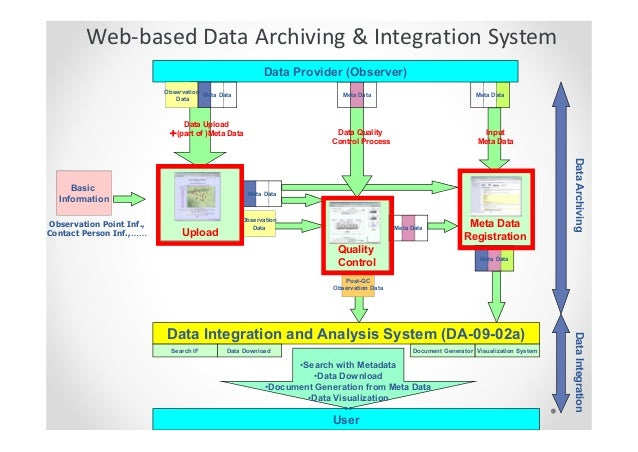 Data Integration System : Development of data integration analysis system in japan