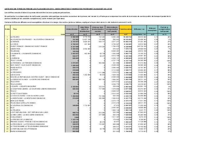 Ordre Titre Aides directes Total des aides Diffusion / an Unité en € en € en € en € en € exemplaires / an en € 1 LE FIGARO...