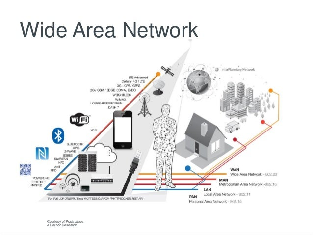 Overview of Low Power Wide Area Networks