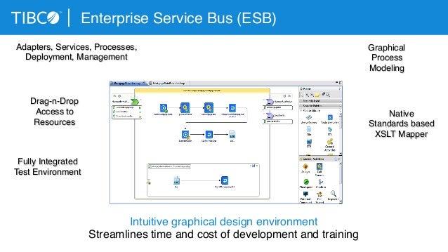 Enterprise Integration Patterns Revisited (again) for the