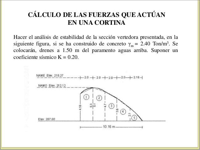 CÁLCULO DE LAS FUERZAS QUE ACTÚAN EN UNA CORTINA Hacer el análisis de estabilidad de la sección vertedora presentada, en l...