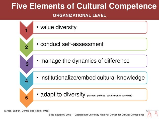 assessment of organizational cultural competence 2 cultural competence self-assessment checklist this self-assessment tool is designed to explore individual cultural competence its purpose is to help you.