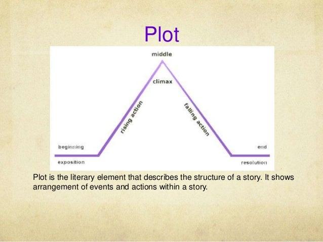 Fiction plot