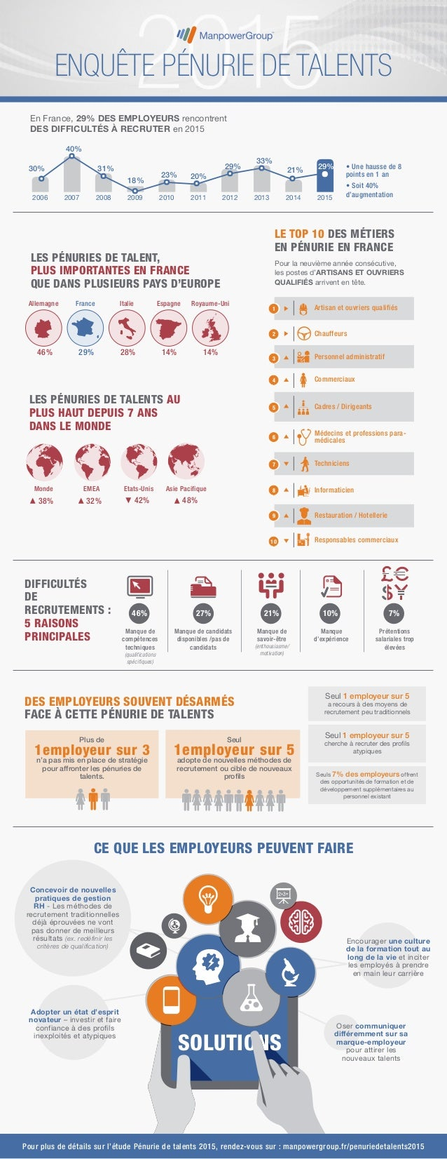 En France, 29% DES EMPLOYEURS rencontrent DES DIFFICULTÉS À RECRUTER en 2015 0% 15% 30% 45% 60% 20152014201320122011201020...