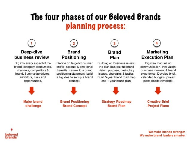 brand positioning research papers Build a stronger brand position through marketing research brand positioning research a strong brand position is a powerful asset for any organization.