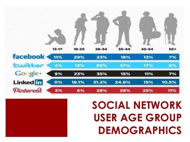 demographics of social media platforms