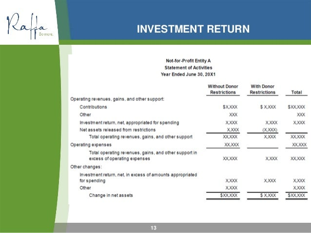 not for profit financial statements Our house of portland, (a non-profit organization) table of contents page independent auditor's report financial statements statement of financial position 2 statement of activity 3.