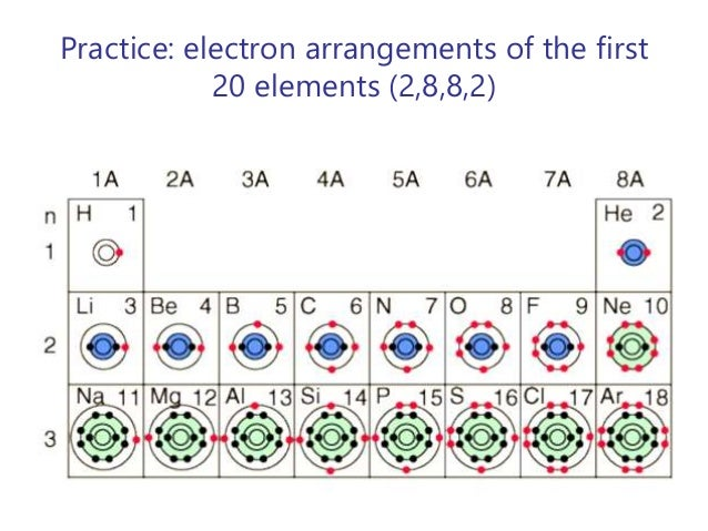 Chemistry 1 atomic structure for 1 20 elements in periodic table