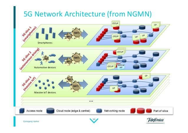 Control plane for high capacity networks public for 5g network architecture