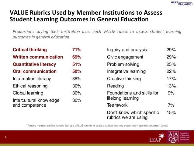 value rubrics critical thinking