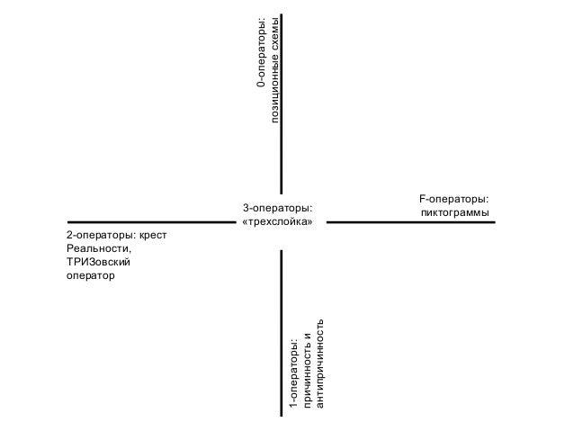 ТРИЗа Базовые 3-схемы