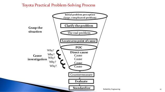 Process of problem solving