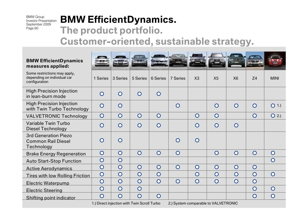 Investor Presentation Of Bmw Group 2009