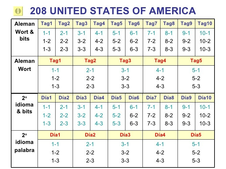 208 UNITED STATES OF AMERICA Tag10 Tag9 Tag8 Tag7 Tag6 Tag5 Tag4 Tag3 Tag2 Tag1 5-1 5-2 5-3 4-1 4-2 4-3 3-1 3-2 3-3 2-1 2-...