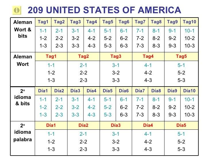 209 UNITED STATES OF AMERICA Tag10 Tag9 Tag8 Tag7 Tag6 Tag5 Tag4 Tag3 Tag2 Tag1 5-1 5-2 5-3 4-1 4-2 4-3 3-1 3-2 3-3 2-1 2-...