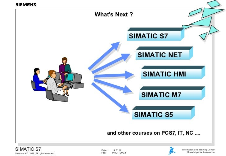 What's Next ? SIMATIC NET SIMATIC HMI SIMATIC M7 SIMATIC S5 and other courses on PCS7, IT, NC .... SIMATIC S7