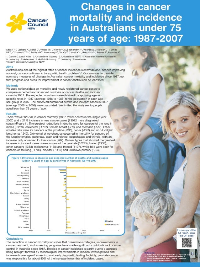 Changes in cancer mortality and incidence in Australians under 75 years of age: 1987-2007 Sitas F1,2,3, Gibberd A1, Kahn C...