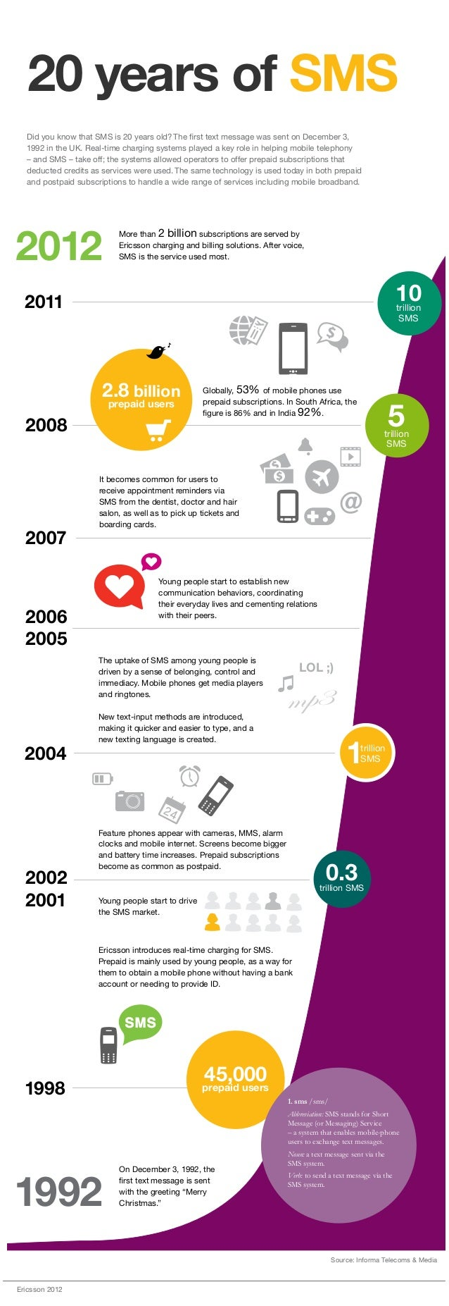 20 years of SMS  Did you know that SMS is 20 years old? The first text message was sent on December 3,  1992 in the UK. Re...