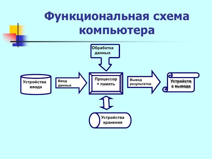 схема компьютера Обработка