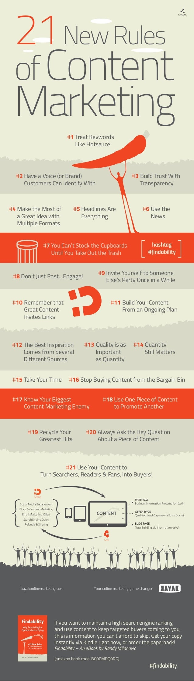 The 21 new rules of content marketing infographic.