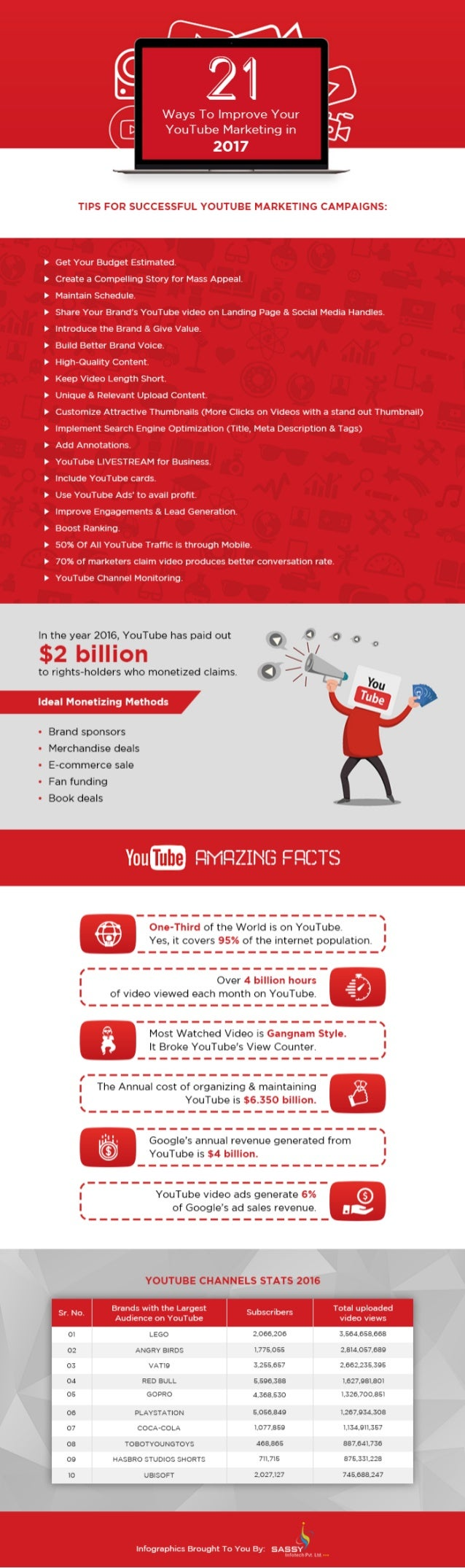 Infographic youtube