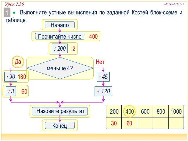 Урок 2.36 МАТЕМАТИКА 2