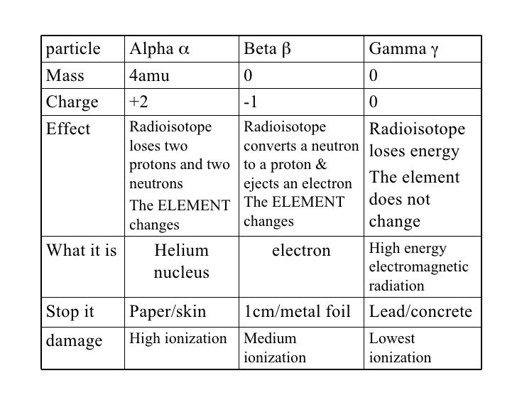 chemistry paper on radioisotope Radioactive atoms have unstable nuclei, and they will eventually release  subatomic  atomic masses for reasons that are a little beyond the scope of this  article.