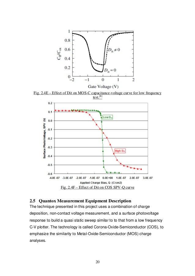 Dielectric Q-V Measurements using COS technique