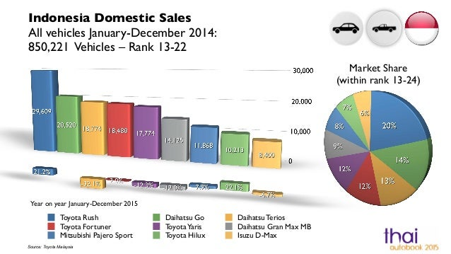 Indonesia Automotive Statistics 2014 Full Year